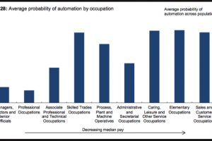 Bank-of-England-probability-of-automation-by-occupation-chart-RM-300x200