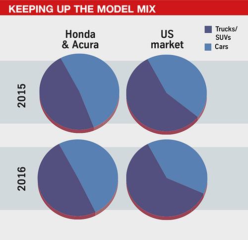 Honda model mix