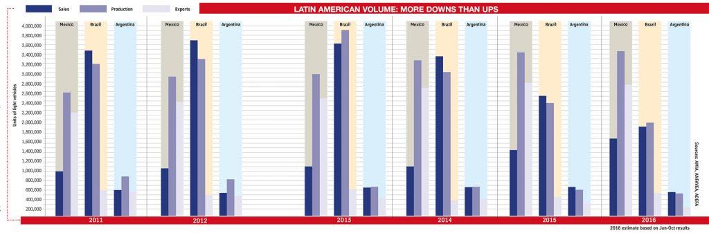 Latin American volumes