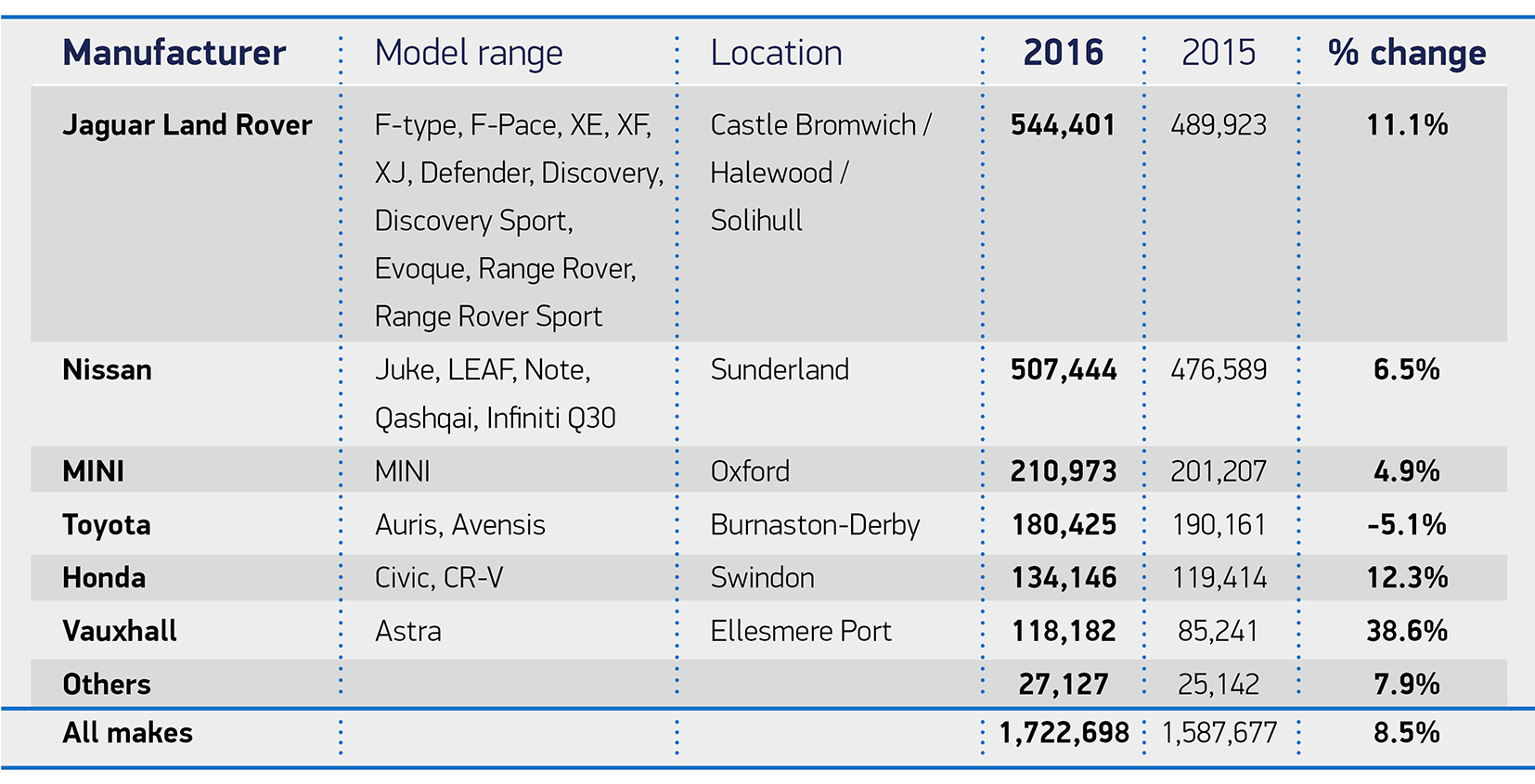 Manufacturing-of-cars-in-the-UK-by-brand-table-2017