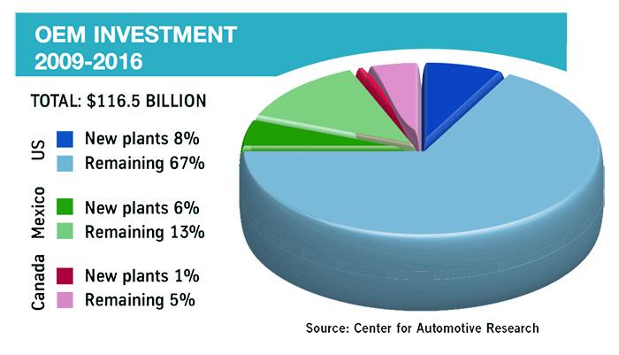 OEM-investment