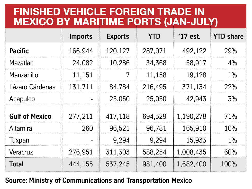 Finished-vehicle-foreign-trade-in-Mexico-by-maritime-ports-Jan-July.