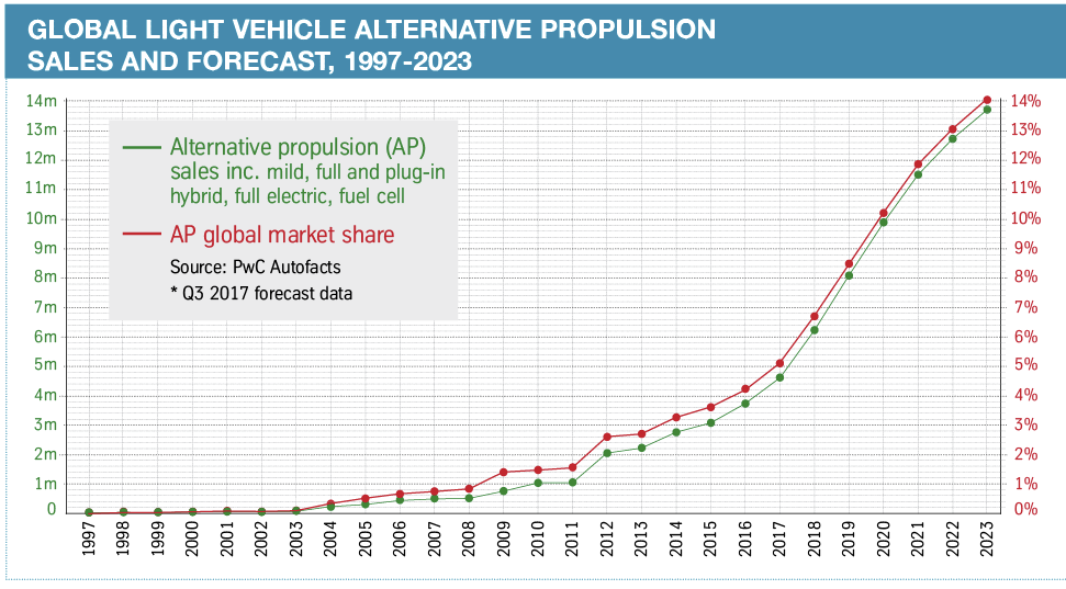 Global-light-vehicle-alternative-propulsion-sales-and-forecast-1997-2023.