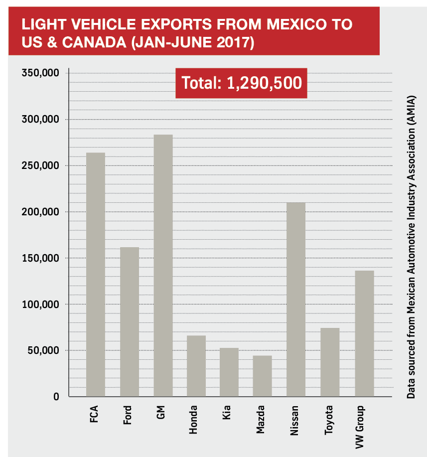 Light-vehicle-exports-from-Mexico-to-US-Canada-Jan-June-2017.