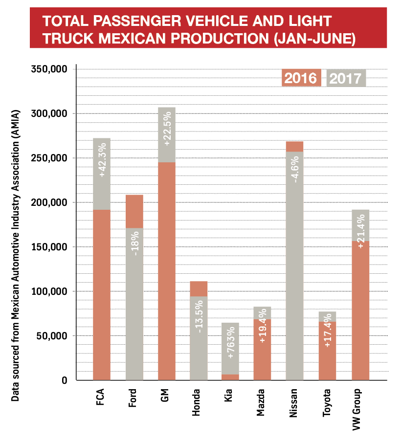 Total-passenger-vehicle-and-light-truck-Mexican-production-Jan-June.