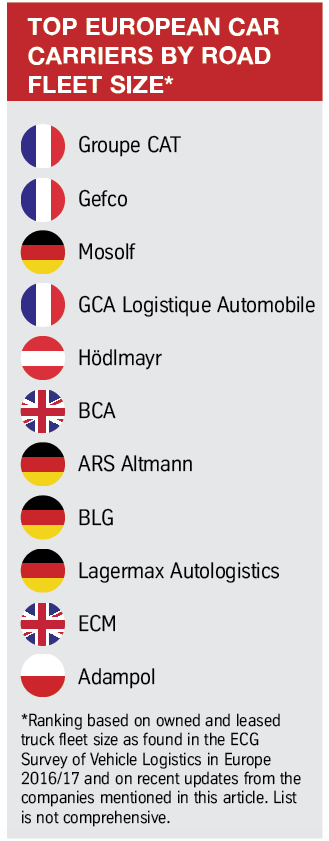 Top EU car carriers by road fleet size