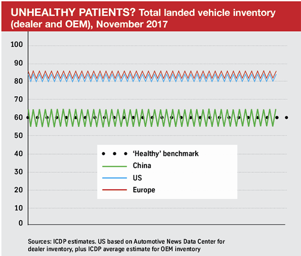 Total landed finished vehicle inventory estimates
