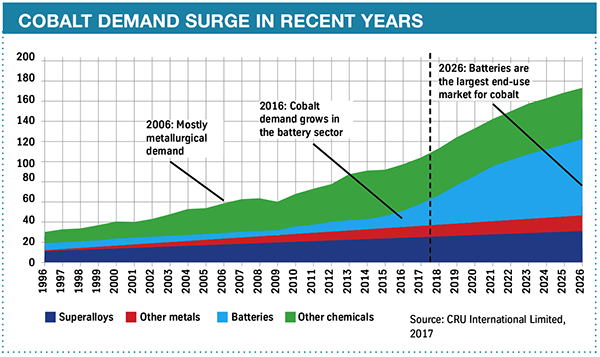 Cobalt demand chart