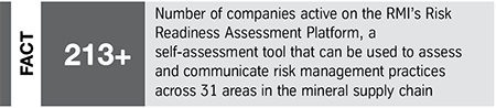 Fact: RMI Risk Readiness Assessment Platform