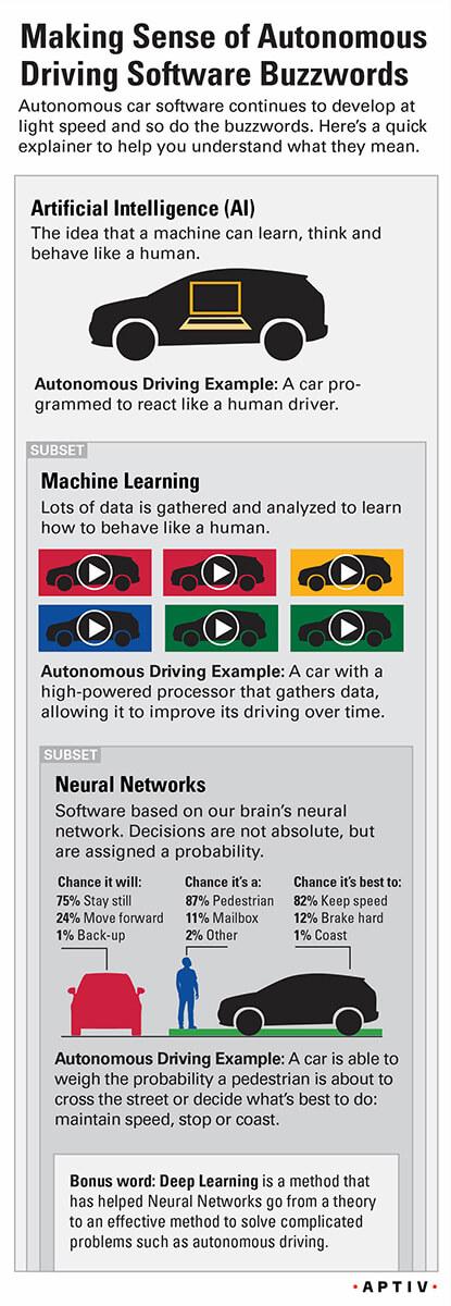 Autonomous driving software buzzwords