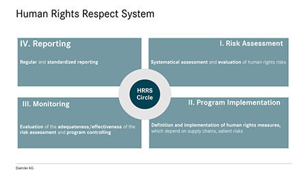 Daimler Human Rights Respect System graphic