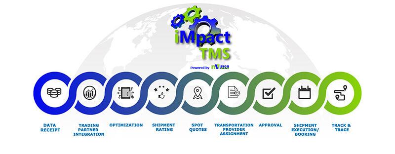 Impact TMS