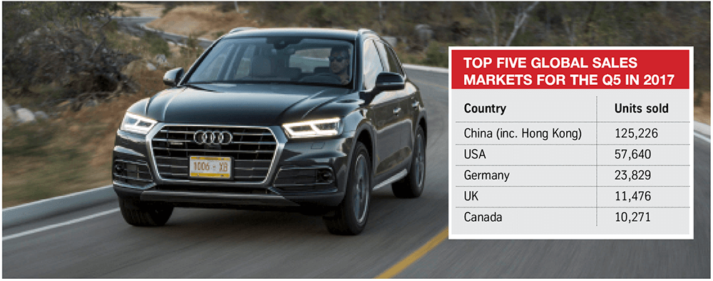 Q5 top five global sales 2017
