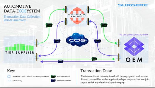 Automotive Data-Ecosystem