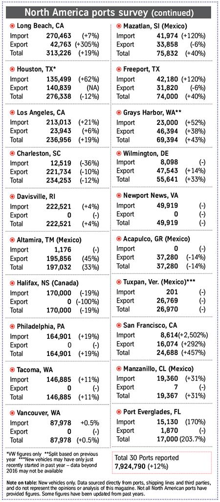 NA ports 11-30