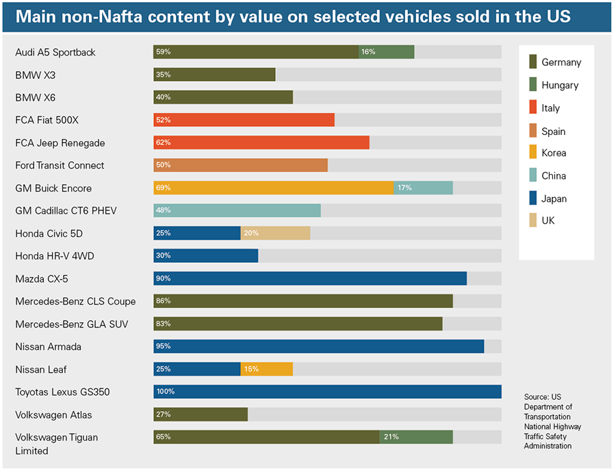 Main-non-Nafta-content-by-value-on-US-vehicles.