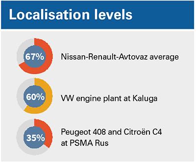 Localisation levels