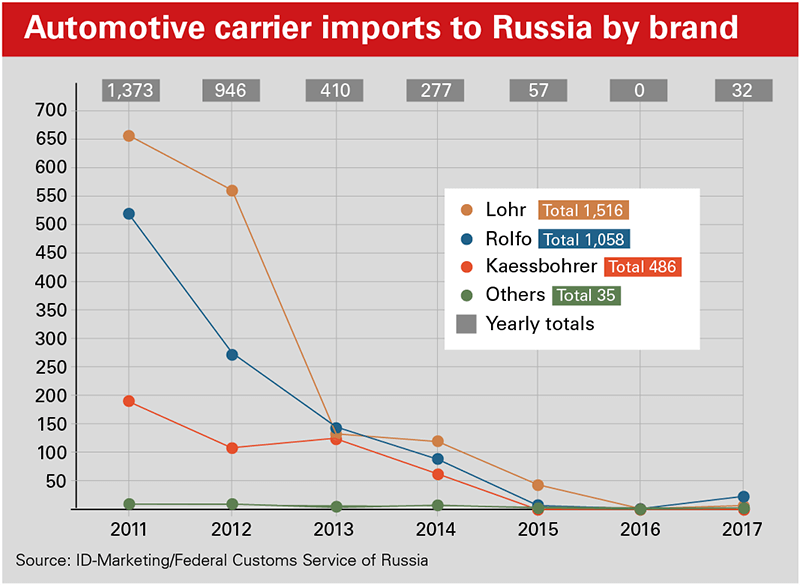 Automotive carrier imports to Russia by brand