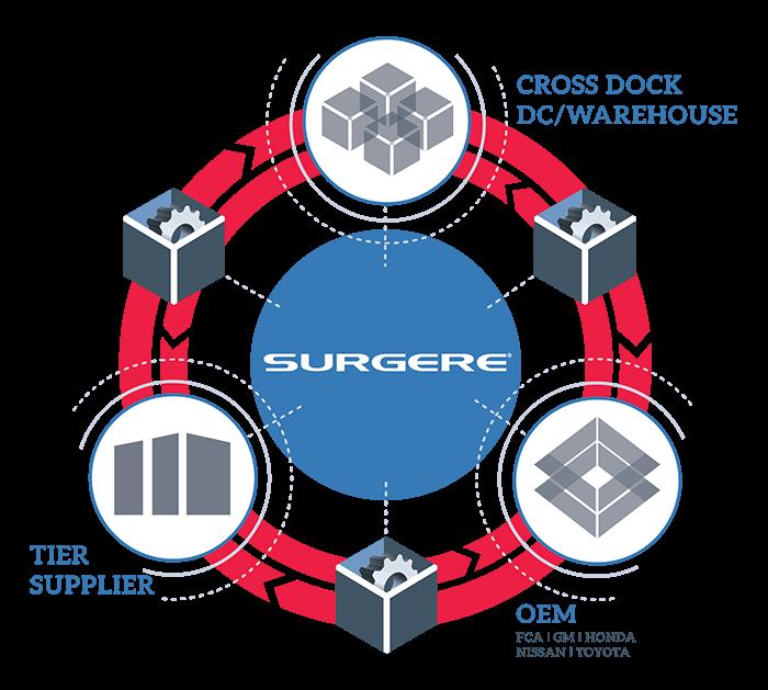 Surgere AutoSphere model