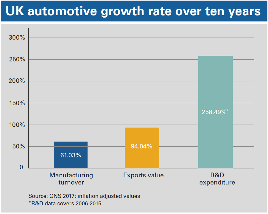 UK automotive growth rate over ten years