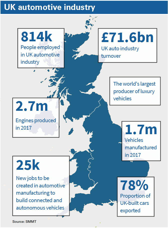 UK automotive industry