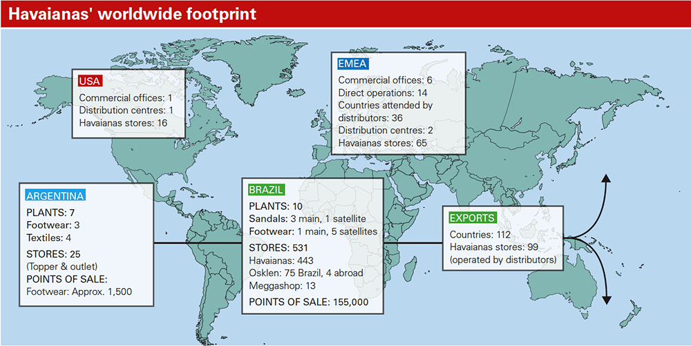 Havaianas' worldwide footprint
