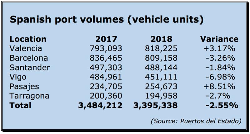 Spanish port volumes 2017-18