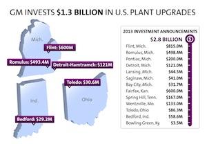 Five plants, GM