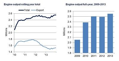 Engine production, SMMT