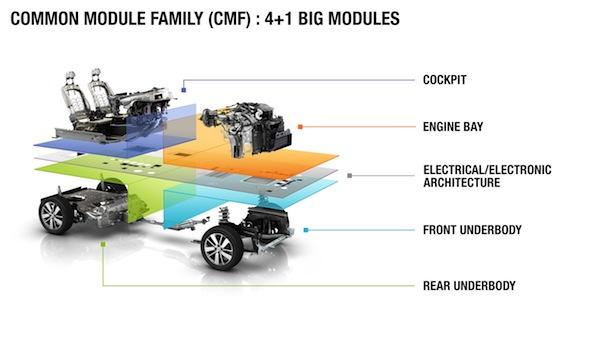 CMF Architecture, Renault-Nissan Alliance