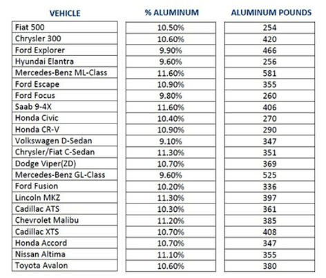 Aluminium percentages