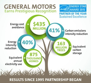 Energy Star, GM