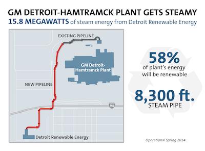 GM Detroit-Hamtramck