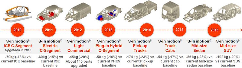 ArcelorMittal's S-in motion® solutions provide carmakers with lightweight steel solutions which can be implemented today