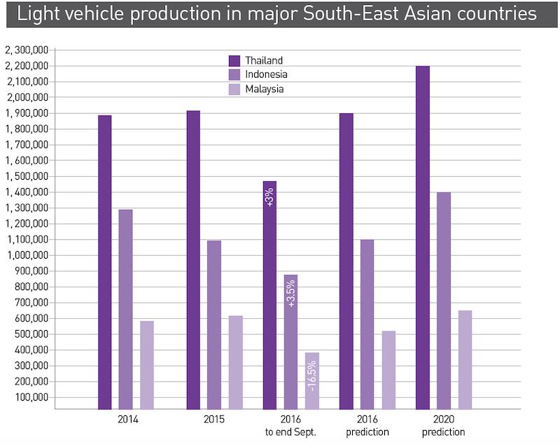 Cifras de la asociación comercial local de vehículos. Predicciones de IHS Automotive