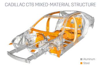 Estructura de materiales combinados del Cadillac CT6