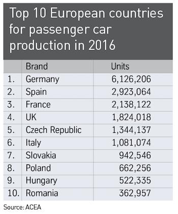 top 10 euro produ