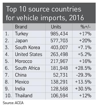 top 10 import