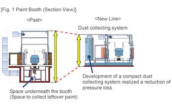 Paintshop diagram, Toyota Tsutsumi