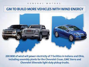 Wind energy, GM