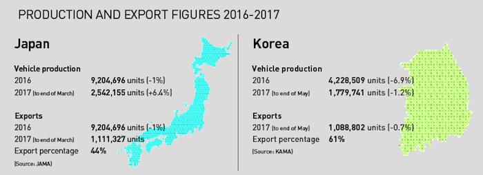 Exports, Japan and Korea