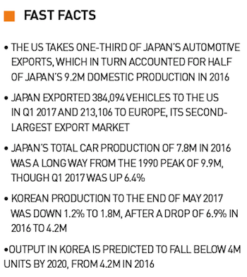 Fast facts, Japan and Korea