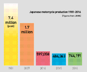 Motorcycle production, Japan