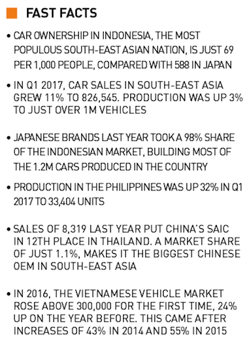 Fast facts. SE Asia