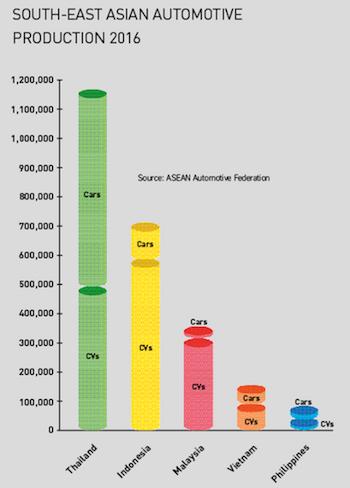Automotive production, SE Asia