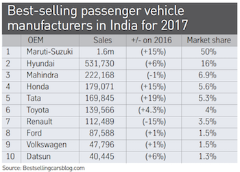 Best-selling passenger vehicle manufacturers in India for 2017