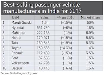 Principales constructores de vehículos de pasajeros en la India en 2017
