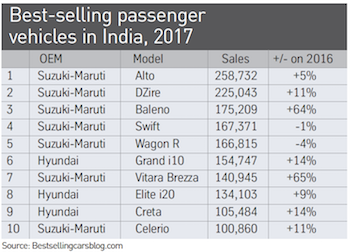 Best-selling passenger vehicles in India 2017