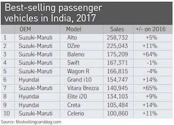Principales vendedores de vehículos de pasajeros en la India en 2017
