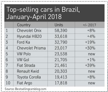 Brazil top 10 brand sales